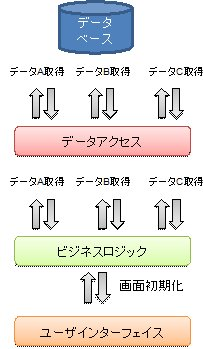 DTO(Data Transfer Object)の...